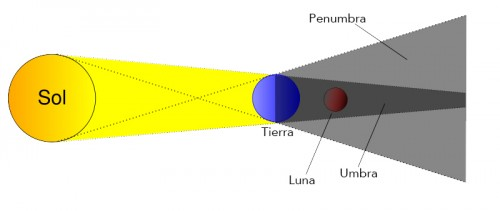 Esquema de un eclipse lunar (los tamaños no están a escala)